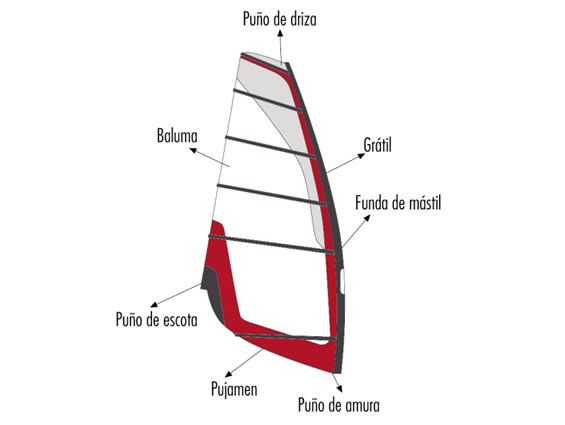 partes de una vela de windsurf