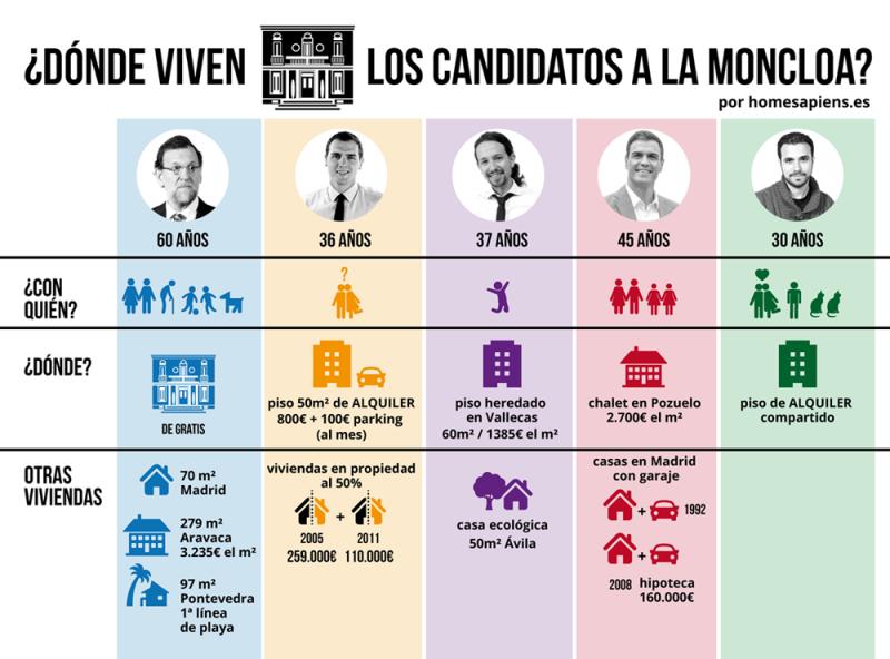 moncloa web - QUE NO HAY PISOS PARA ALQUILAR ¡COÑO!